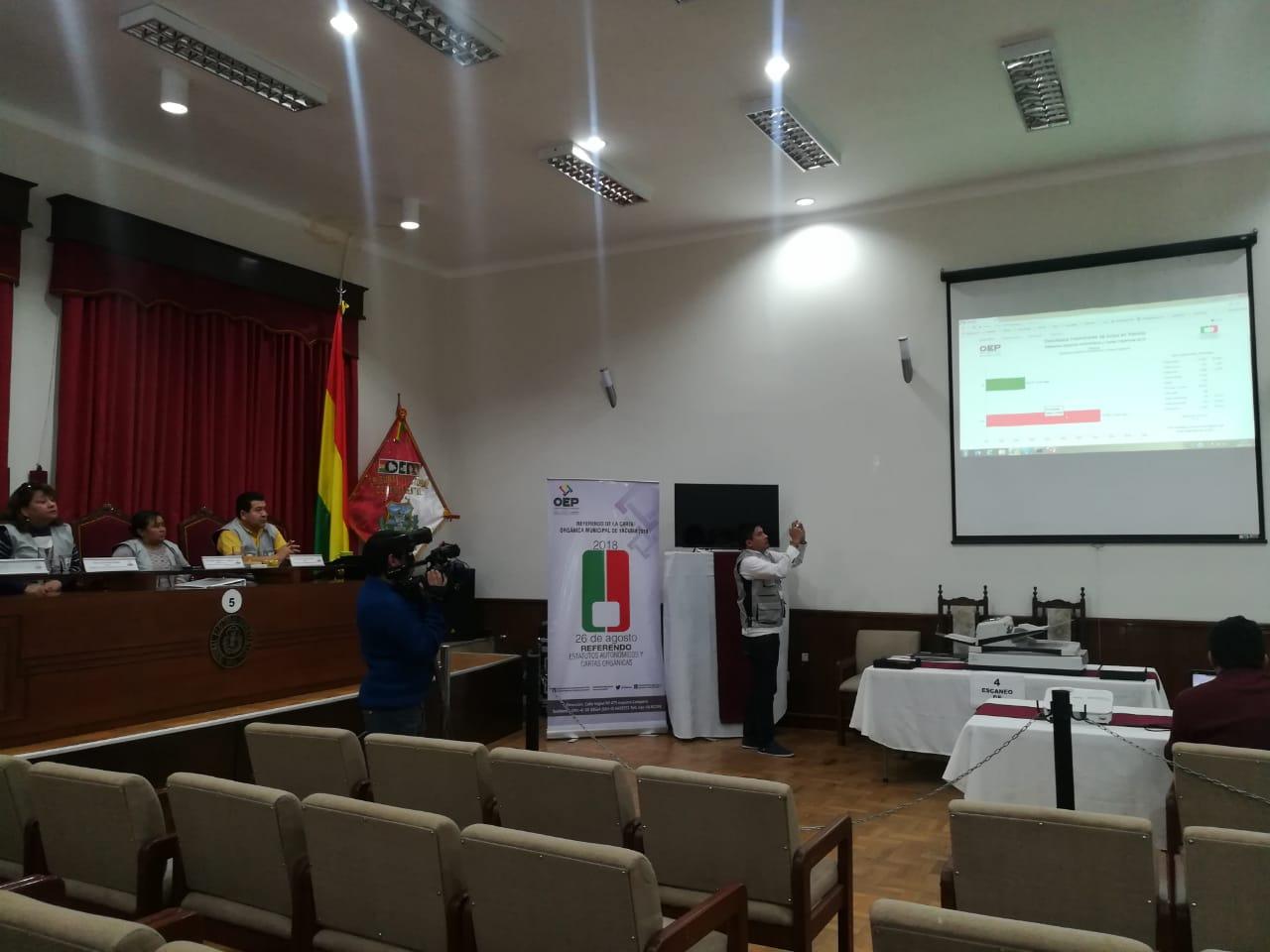 Con un 73.79% Yacuiba dice NO a su Carta Orgánica