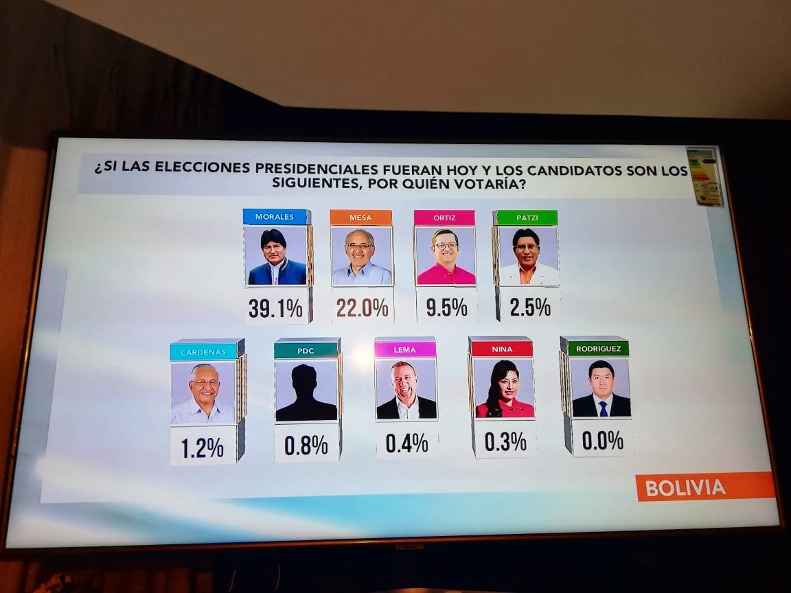 Nuevo sondeo: Evo roza el 40%, Mesa 22% y Ortíz se frena en el 9,5%