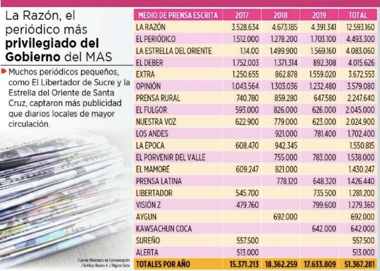 Difunden ranking de diarios más beneficiados por Evo