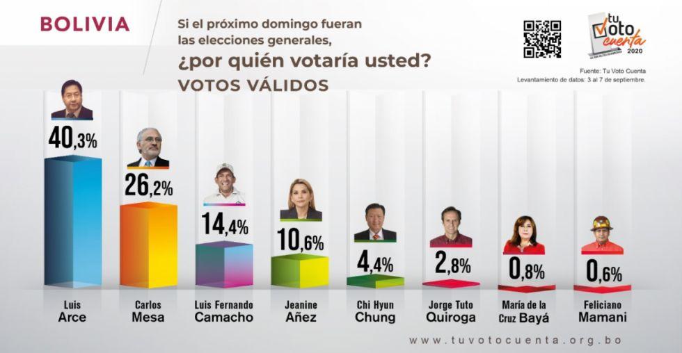 El MAS ganaría en primera vuelta según encuesta Tu Voto Cuenta