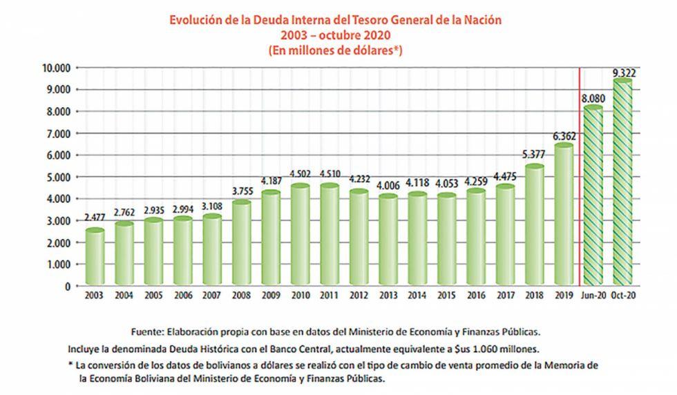 Deuda Interna: El BCB es el mayor acreedor con 54,6%