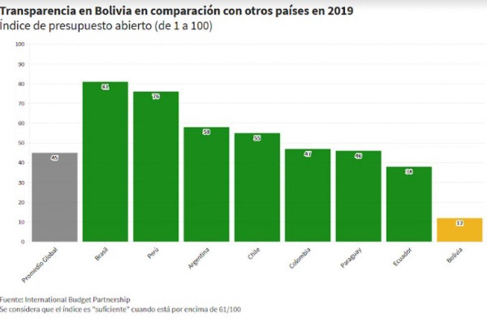 Bolivia: preocupa difícil acceso a información pública
