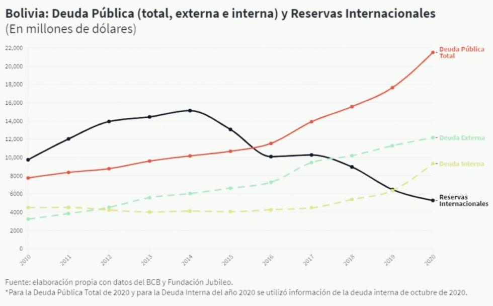 A debate: ¿es sostenible la deuda del Estado boliviano?
