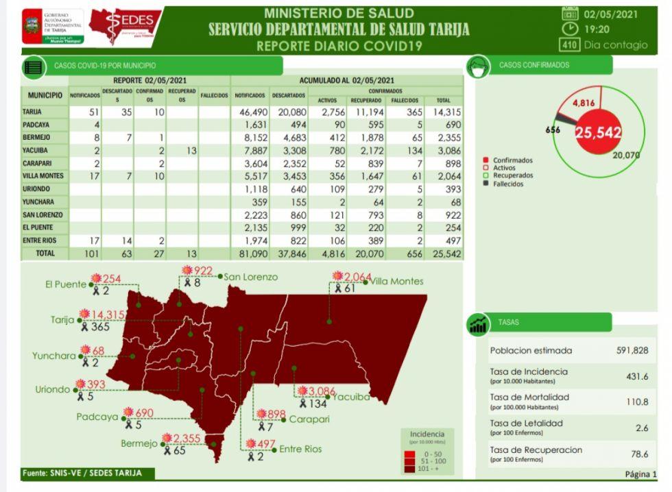 Tarija registra 27 nuevos casos Covid este domingo